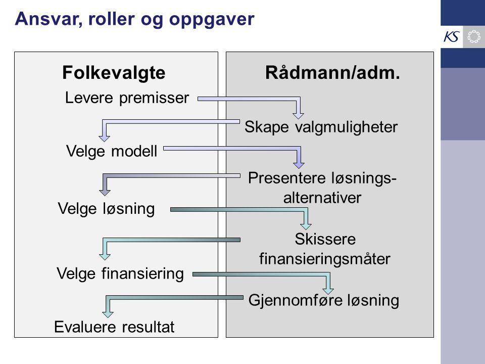 Folkevalgte Rådmann/adm. Velge modell Levere premisser Skape valgmuligheter Presentere løsnings- alternativer Velge løsning Skissere finansieringsmåte