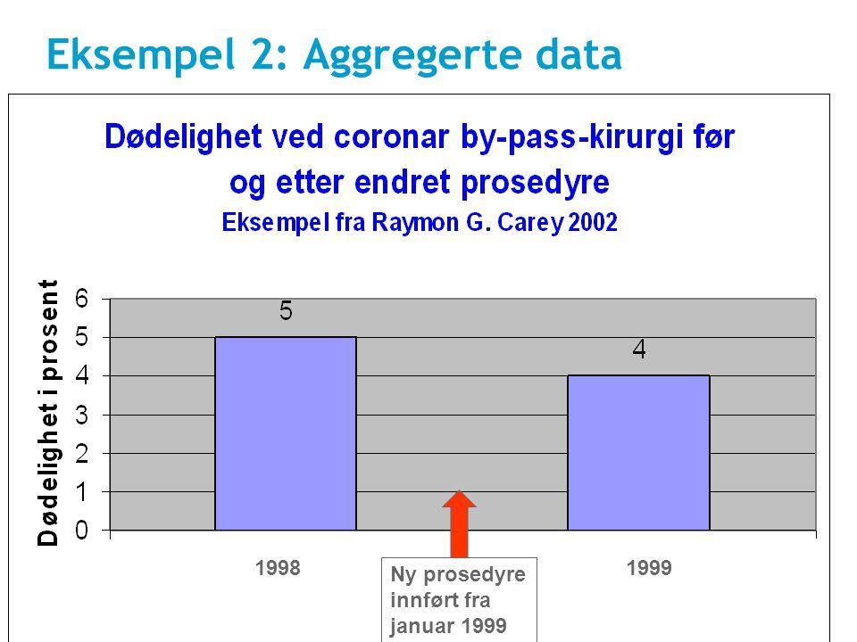Bjørnar Nyen, 26.11.09 46 Eksempel 2: Aggregerte data. Ny prosedyre innført fra januar 1999 19991998