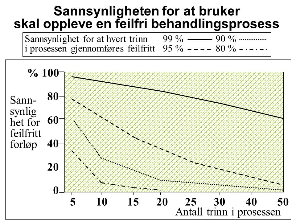 Sannsynligheten for at bruker skal oppleve en feilfri behandlingsprosess Sann- synlig het for feilfritt forløp Antall trinn i prosessen % 100 80 60 40