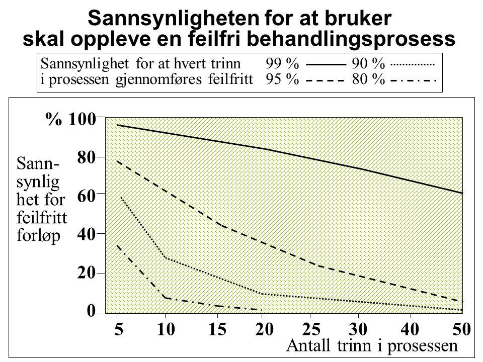 Bjørnar Nyen, 26.11.09 46 Eksempel 2: Aggregerte data.