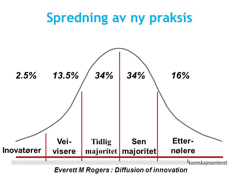 Spredning av ny praksis Inovatører Vei- visere Tidlig majoritet Sen majoritet Etter- nølere Everett M Rogers : Diffusion of innovation 2.5%13.5%34% 16