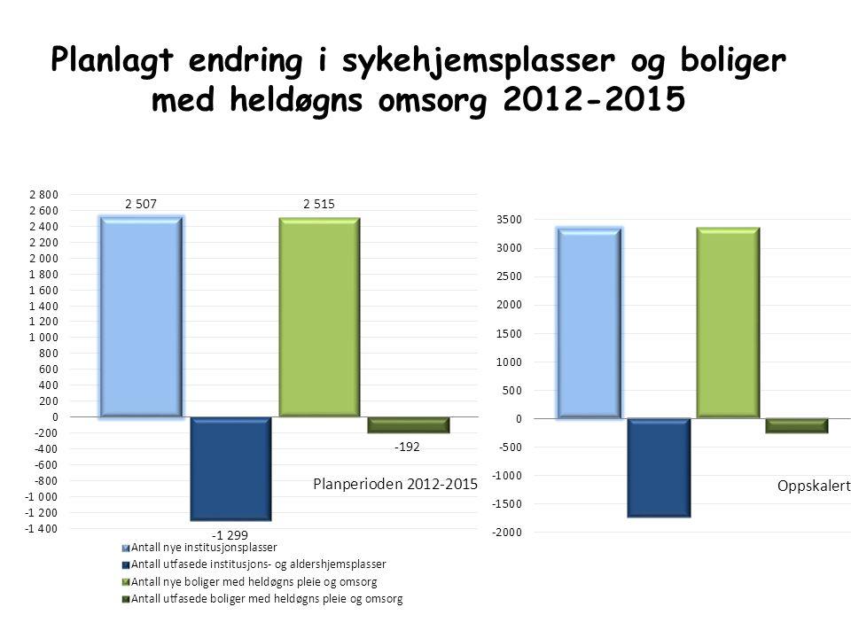 Planlagt endring i sykehjemsplasser og boliger med heldøgns omsorg 2012-2015