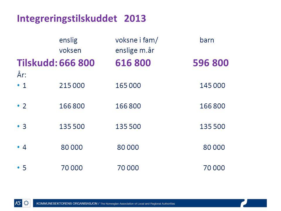Integreringstilskuddet 2013 ensligvoksne i fam/barn voksenenslige m.år Tilskudd:666 800616 800 596 800 År: 1215 000165 000145 000 2166 800166 800166 8