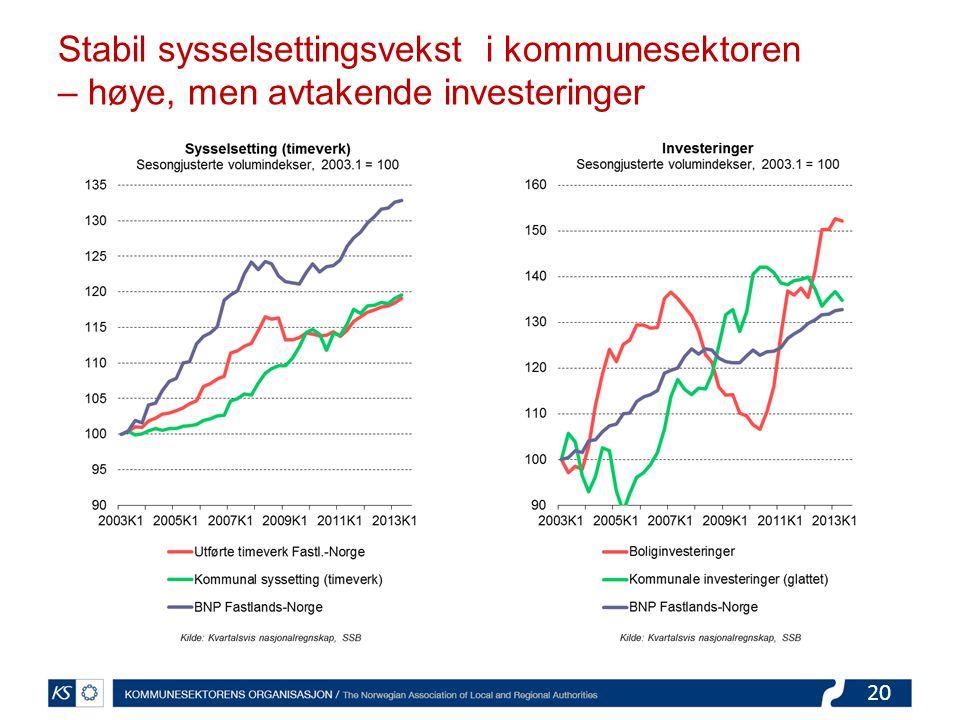 20 Stabil sysselsettingsvekst i kommunesektoren – høye, men avtakende investeringer