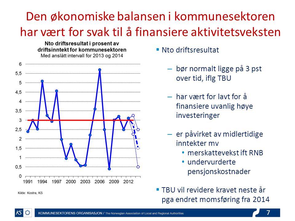 7 Den økonomiske balansen i kommunesektoren har vært for svak til å finansiere aktivitetsveksten  Nto driftsresultat – bør normalt ligge på 3 pst over tid, iflg TBU – har vært for lavt for å finansiere uvanlig høye investeringer – er påvirket av midlertidige inntekter mv merskattevekst ift RNB undervurderte pensjonskostnader  TBU vil revidere kravet neste år pga endret momsføring fra 2014