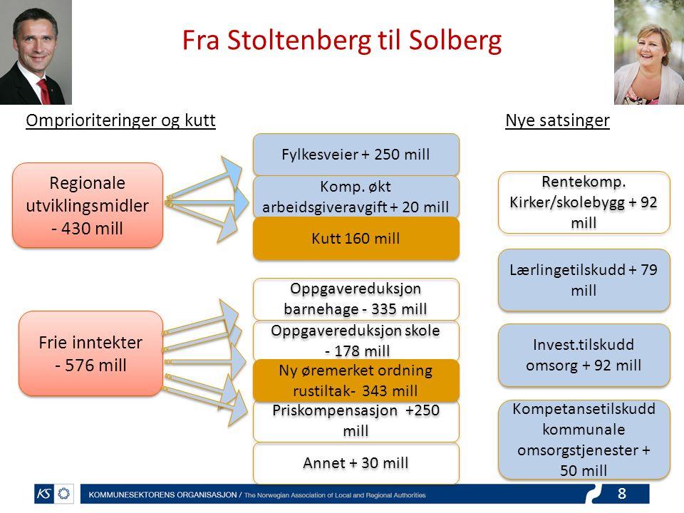 8 Fra Stoltenberg til Solberg Regionale utviklingsmidler - 430 mill Regionale utviklingsmidler - 430 mill Frie inntekter - 576 mill Frie inntekter - 576 mill Fylkesveier + 250 mill Komp.
