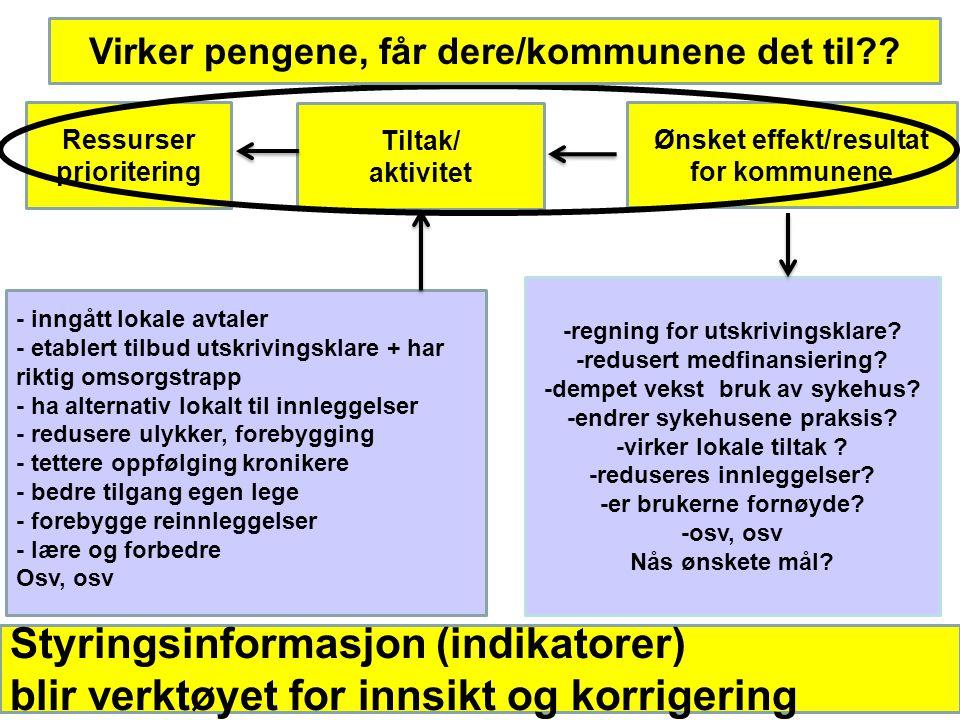 Ønsket effekt/resultat for kommunene Tiltak/ aktivitet Ressurser prioritering Styringsinformasjon (indikatorer) blir verktøyet for innsikt og korrigering -regning for utskrivingsklare.