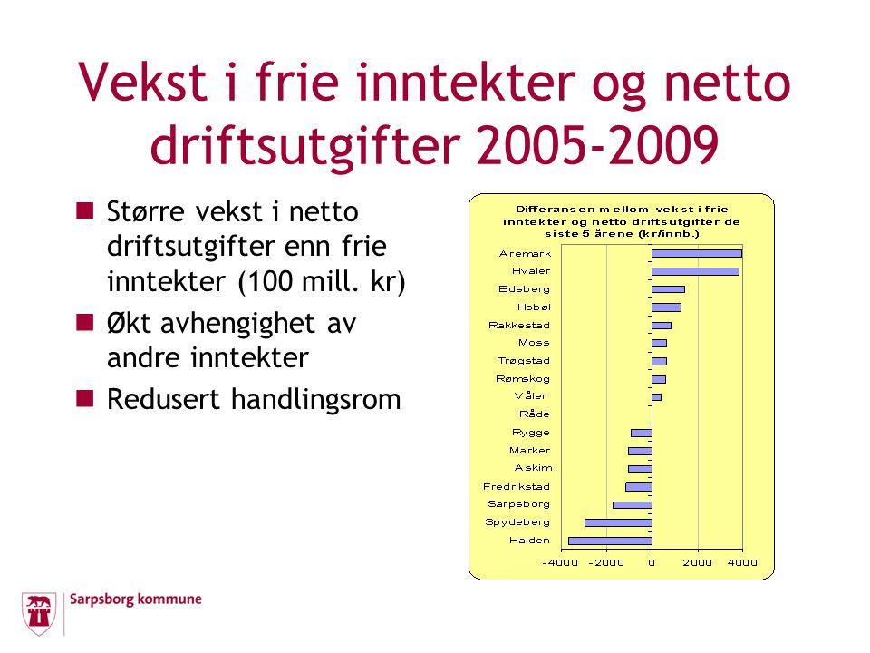 Vekst i frie inntekter og netto driftsutgifter 2005-2009 Større vekst i netto driftsutgifter enn frie inntekter (100 mill. kr) Økt avhengighet av andr