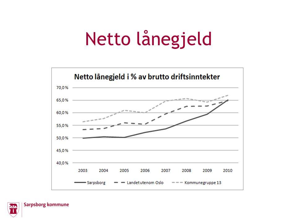 Økt lånegjeld, renter og avdrag Gjennomsnittlig 10 % årlig vekst i kommunens lånegjeld siste 5 år Økt gjeldsbyrde gir økte renteutgifter og avdrag og mindre til drift