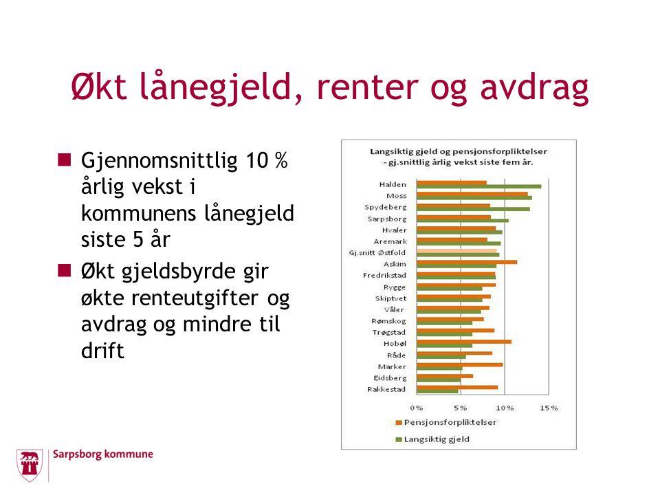 Økt lånegjeld, renter og avdrag Gjennomsnittlig 10 % årlig vekst i kommunens lånegjeld siste 5 år Økt gjeldsbyrde gir økte renteutgifter og avdrag og