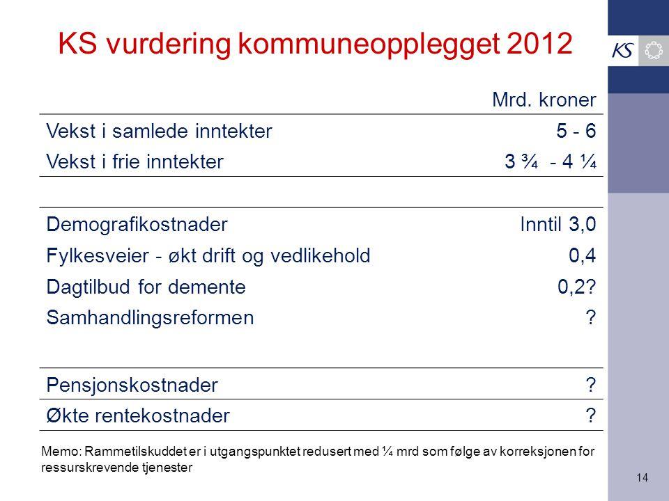 14 KS vurdering kommuneopplegget 2012 Mrd. kroner Vekst i samlede inntekter5 - 6 Vekst i frie inntekter3 ¾ - 4 ¼ DemografikostnaderInntil 3,0 Fylkesve