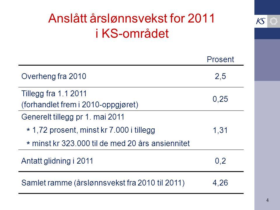 4 Anslått årslønnsvekst for 2011 i KS-området Prosent Overheng fra 20102,5 Tillegg fra 1.1 2011 (forhandlet frem i 2010-oppgjøret) 0,25 Generelt tille