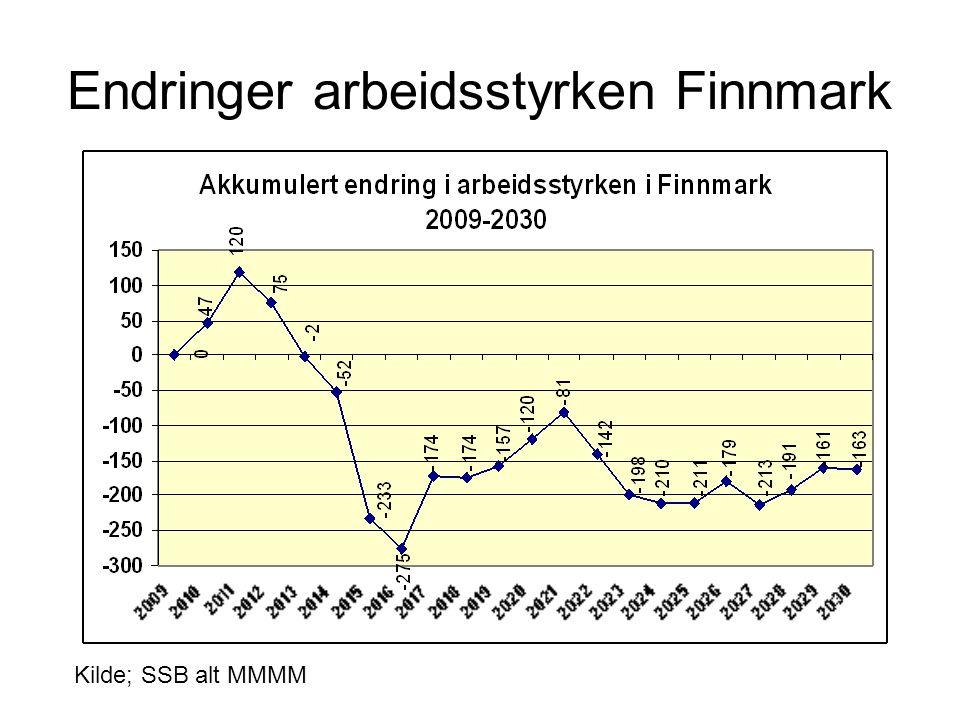 Endringer arbeidsstyrken Finnmark Kilde; SSB alt MMMM