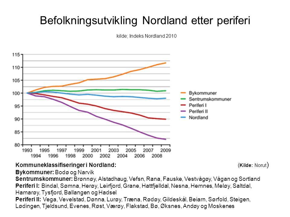 Befolkningsutvikling Nordland etter periferi kilde; Indeks Nordland 2010 Kommuneklassifiseringer i Nordland: ( Kilde: Norut ) Bykommuner: Bodø og Narv