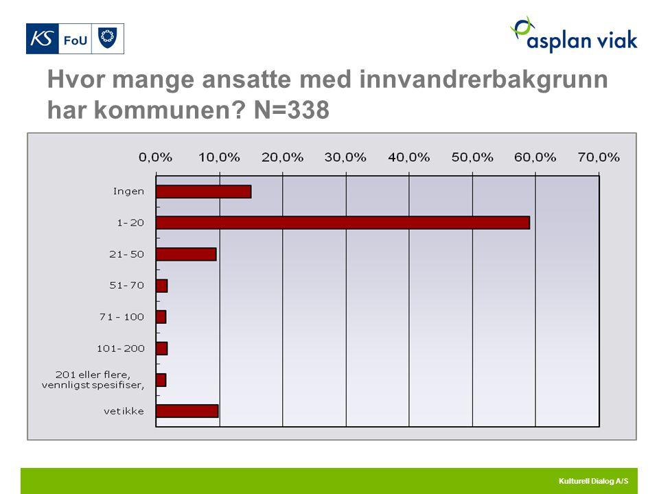 Hvor mange ansatte med innvandrerbakgrunn har kommunen N=338 Kulturell Dialog A/S