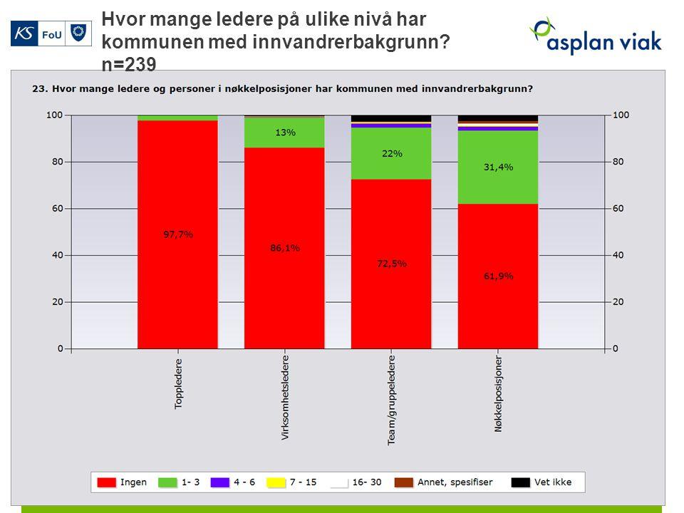 Hvor mange ledere på ulike nivå har kommunen med innvandrerbakgrunn n=239