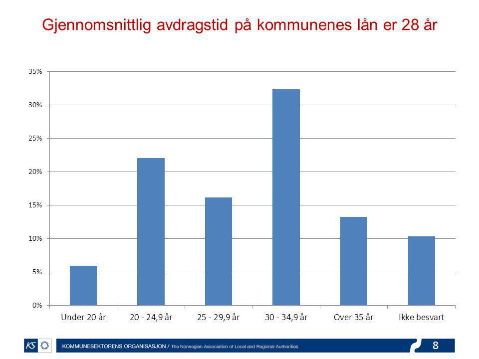 8 Gjennomsnittlig avdragstid på kommunenes lån er 28 år
