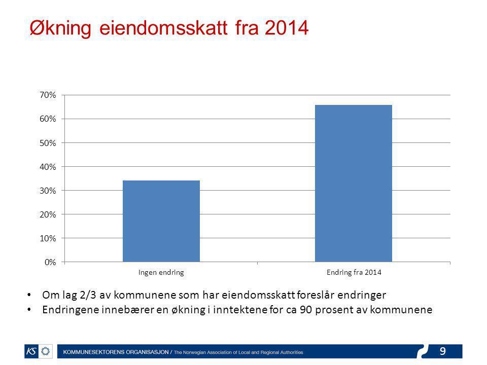 9 Økning eiendomsskatt fra 2014 Om lag 2/3 av kommunene som har eiendomsskatt foreslår endringer Endringene innebærer en økning i inntektene for ca 90 prosent av kommunene