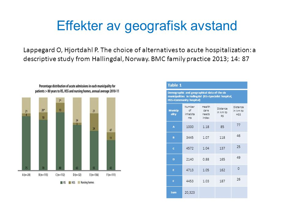 Effekter av geografisk avstand Table 1 Demographic and geographical data of the six municipalities in Hallingdal (RS=Specialist hospital, HSS=Communit