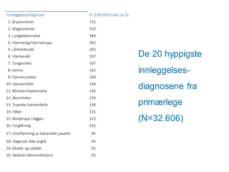 De 20 hyppigste innleggelses- diagnosene fra primærlege (N=32.606) InnleggelsesdiagnosePr 100.000 innb. pr år 1. Brystsmerter721 2. Magesmerter519 3.
