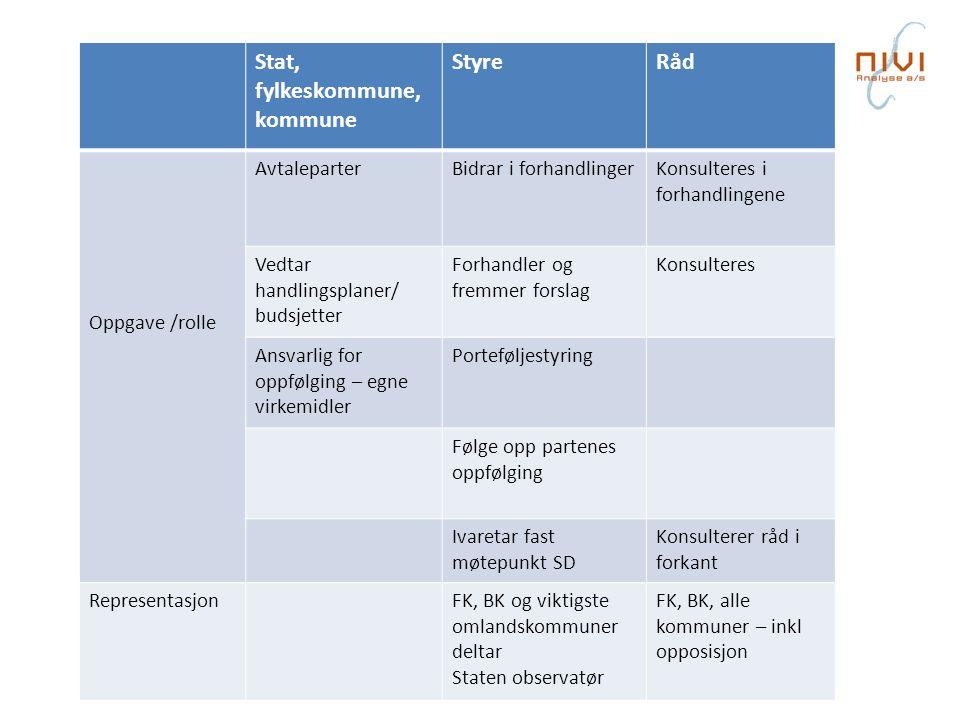 Stat, fylkeskommune, kommune StyreRåd Oppgave /rolle AvtaleparterBidrar i forhandlingerKonsulteres i forhandlingene Vedtar handlingsplaner/ budsjetter