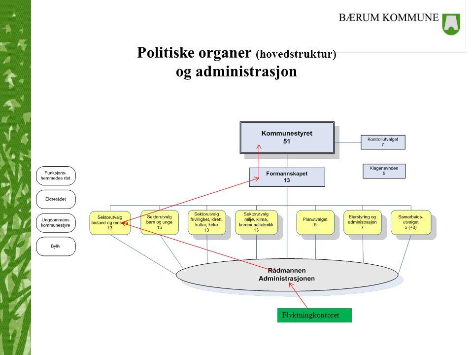 Politiske organer (hovedstruktur) og administrasjon Flyktningkontoret