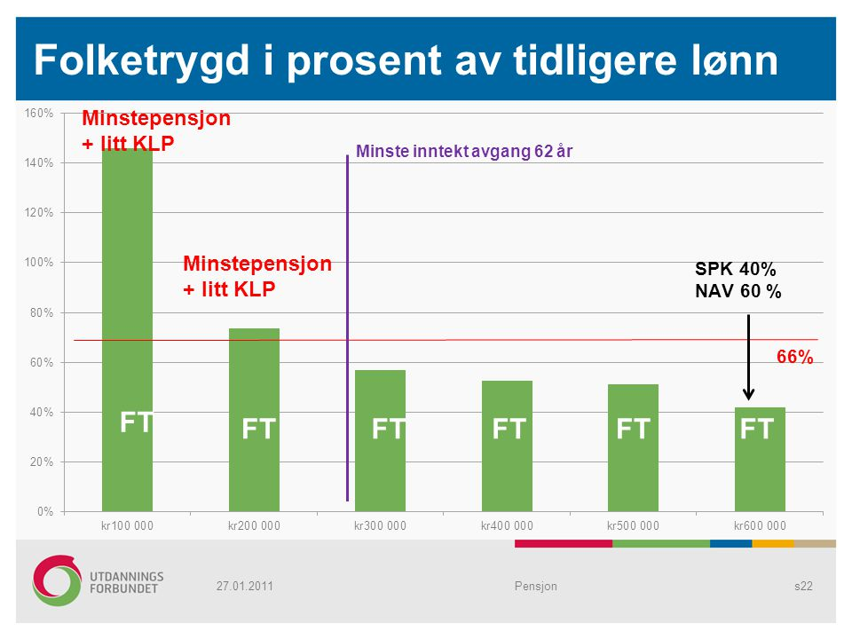 Folketrygd i prosent av tidligere lønn Pensjons22 Minstepensjon + litt KLP 27.01.2011 FT