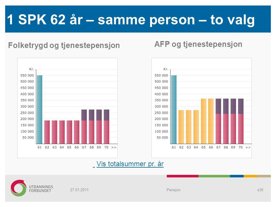 Pensjons30 1 SPK 62 år – samme person – to valg Folketrygd og tjenestepensjon AFP og tjenestepensjon Vis totalsummer pr. år