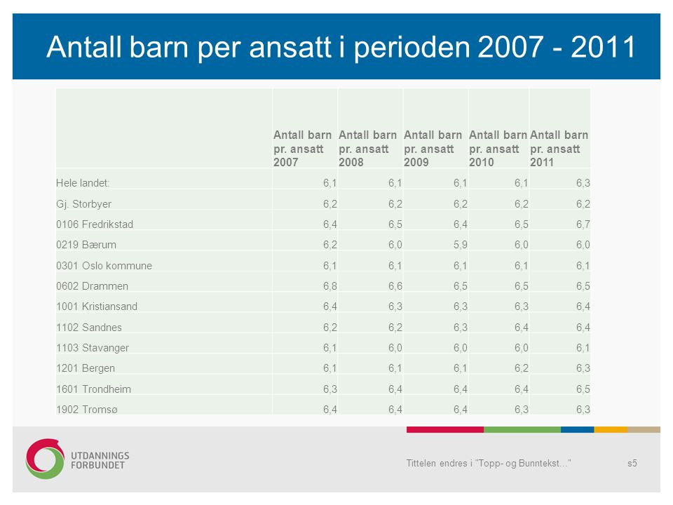 Antall barn per ansatt i perioden 2007 - 2011 Antall barn pr. ansatt 2007 Antall barn pr. ansatt 2008 Antall barn pr. ansatt 2009 Antall barn pr. ansa