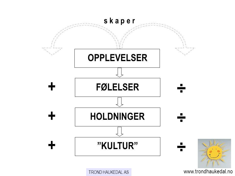OPPLEVELSER FØLELSER HOLDNINGER KULTUR s k a p e r ++++++ ÷÷÷÷÷÷ TROND HAUKEDAL AS www.trondhaukedal.no