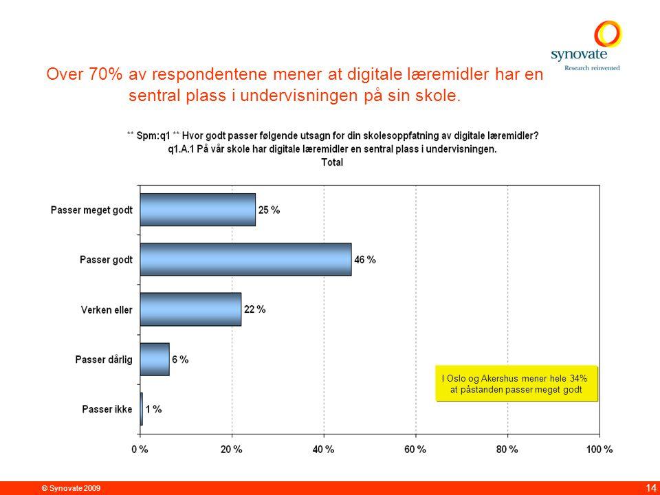 © Synovate 2009 14 Over 70% av respondentene mener at digitale læremidler har en sentral plass i undervisningen på sin skole. I Oslo og Akershus mener