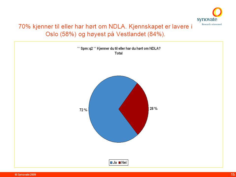© Synovate 2009 15 70% kjenner til eller har hørt om NDLA. Kjennskapet er lavere i Oslo (58%) og høyest på Vestlandet (84%). Blant respondenter i lede