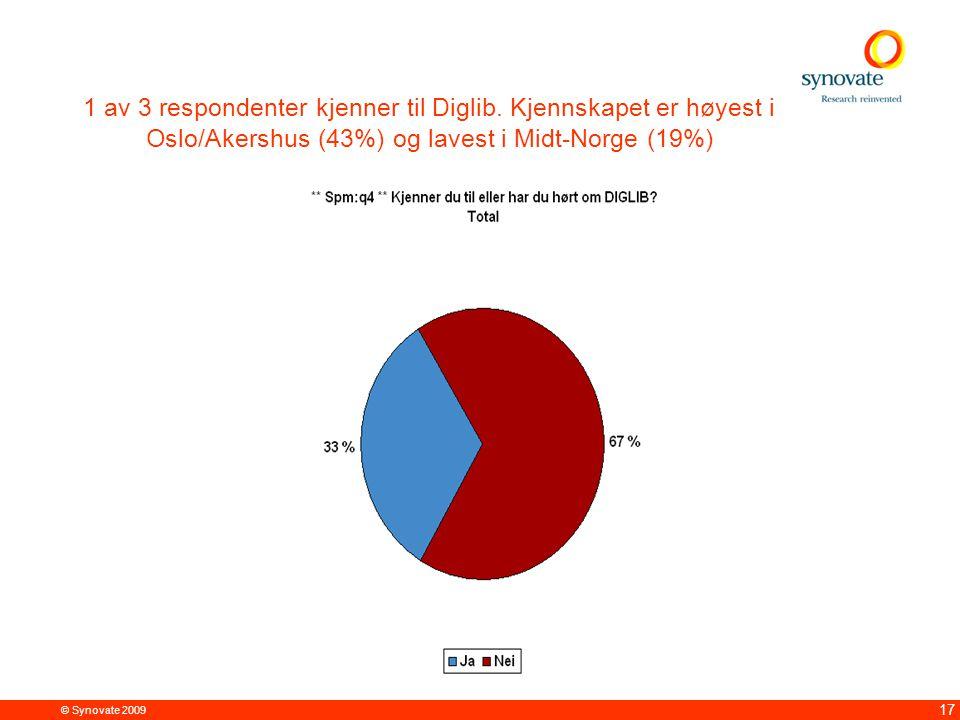 © Synovate 2009 17 1 av 3 respondenter kjenner til Diglib. Kjennskapet er høyest i Oslo/Akershus (43%) og lavest i Midt-Norge (19%)
