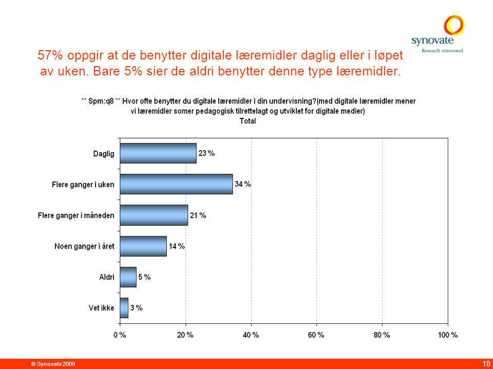 © Synovate 2009 18 57% oppgir at de benytter digitale læremidler daglig eller i løpet av uken. Bare 5% sier de aldri benytter denne type læremidler.