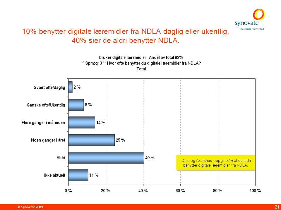 © Synovate 2009 21 10% benytter digitale læremidler fra NDLA daglig eller ukentlig. 40% sier de aldri benytter NDLA. I Oslo og Akershus oppgir 52% at