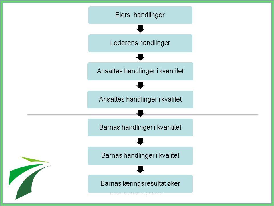 Tore Skandsen, IMTEC Eiers handlingerLederens handlingerAnsattes handlinger i kvantitetAnsattes handlinger i kvalitetBarnas handlinger i kvantitetBarn