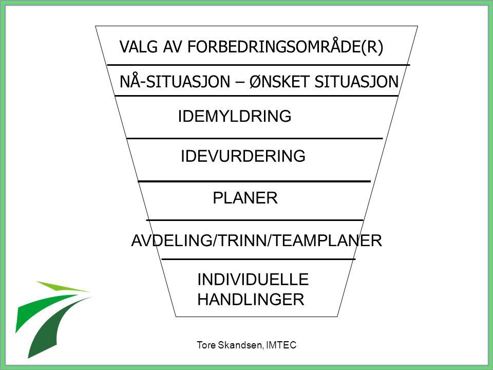 Tore Skandsen, IMTEC VALG AV FORBEDRINGSOMRÅDE(R) NÅ-SITUASJON – ØNSKET SITUASJON IDEMYLDRING IDEVURDERING PLANER AVDELING/TRINN/TEAMPLANER INDIVIDUEL