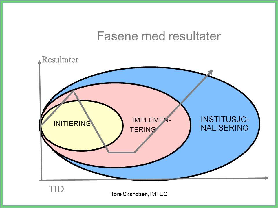 Tore Skandsen, IMTEC Implementering og kvalitet i utvikling Lav Implementering Høy Implementering Høy Kvalitet Lav kvalitet Kilde : M.