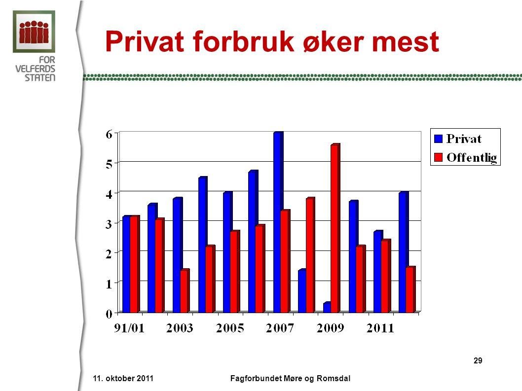 Privat forbruk øker mest 11. oktober 2011 29 Fagforbundet Møre og Romsdal