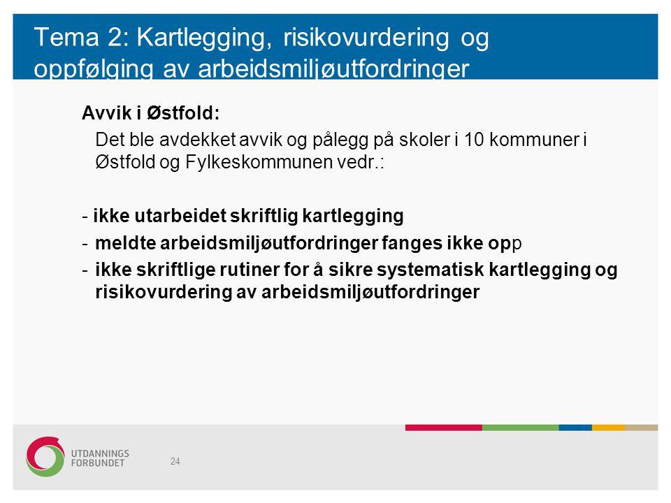 Tema 2: Kartlegging, risikovurdering og oppfølging av arbeidsmiljøutfordringer Avvik i Østfold: Det ble avdekket avvik og pålegg på skoler i 10 kommun