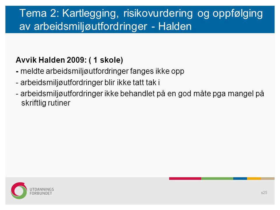 Tema 2: Kartlegging, risikovurdering og oppfølging av arbeidsmiljøutfordringer - Halden Avvik Halden 2009: ( 1 skole) - meldte arbeidsmiljøutfordringe