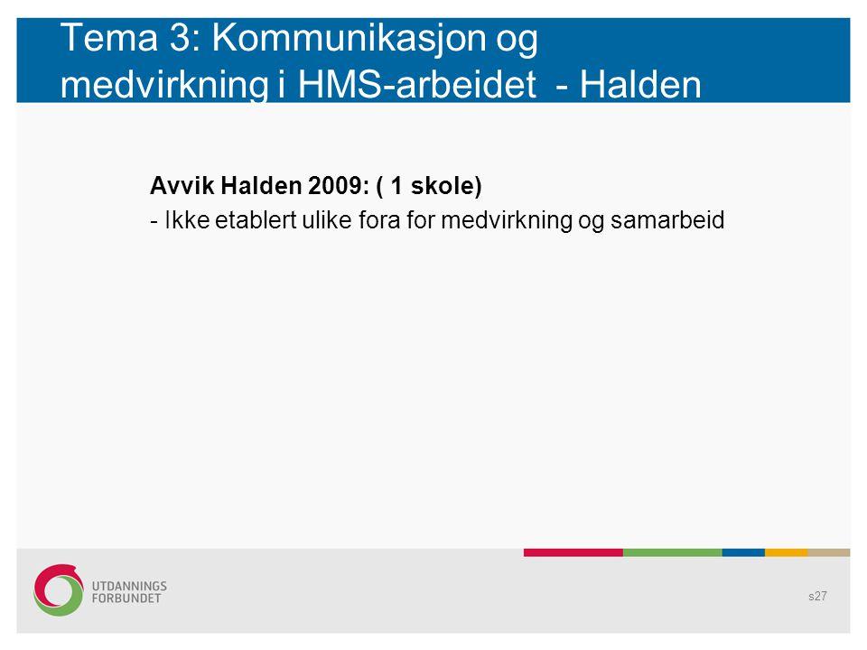 Tema 3: Kommunikasjon og medvirkning i HMS-arbeidet - Halden Avvik Halden 2009: ( 1 skole) - Ikke etablert ulike fora for medvirkning og samarbeid s27