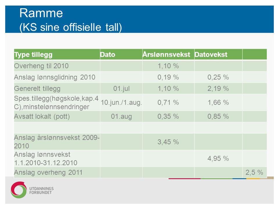 Ramme (KS sine offisielle tall) Type tilleggDatoÅrslønnsvekstDatovekst Overheng til 2010 1,10 % Anslag lønnsglidning 2010 0,19 %0,25 % Generelt tilleg
