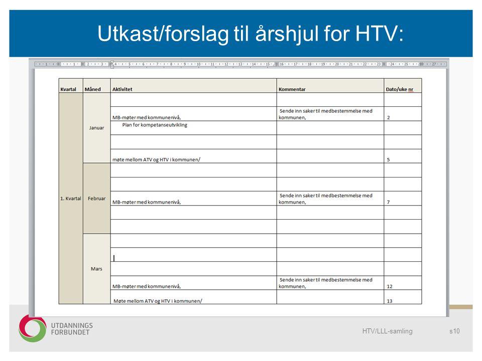 Utkast/forslag til årshjul for HTV: HTV/LLL-samlings10