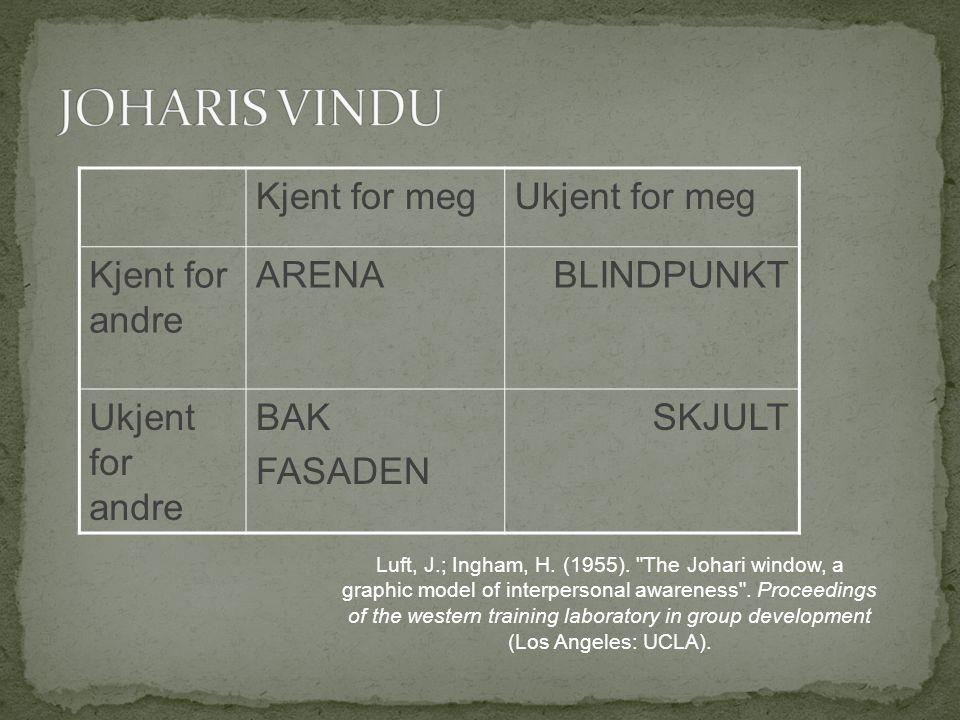 Kjent for megUkjent for meg Kjent for andre ARENABLINDPUNKT Ukjent for andre BAK FASADEN SKJULT Luft, J.; Ingham, H. (1955).