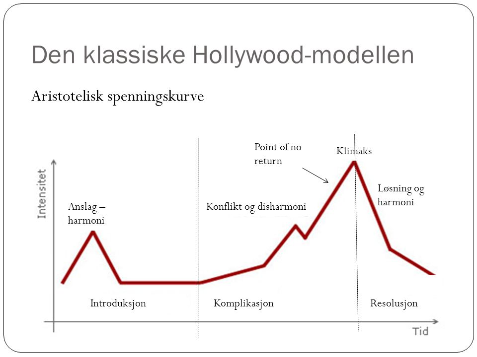 Den klassiske Hollywood-modellen Aristotelisk spenningskurve IntroduksjonResolusjon Løsning og harmoni Klimaks Point of no return Konflikt og disharmoniAnslag – harmoni Komplikasjon