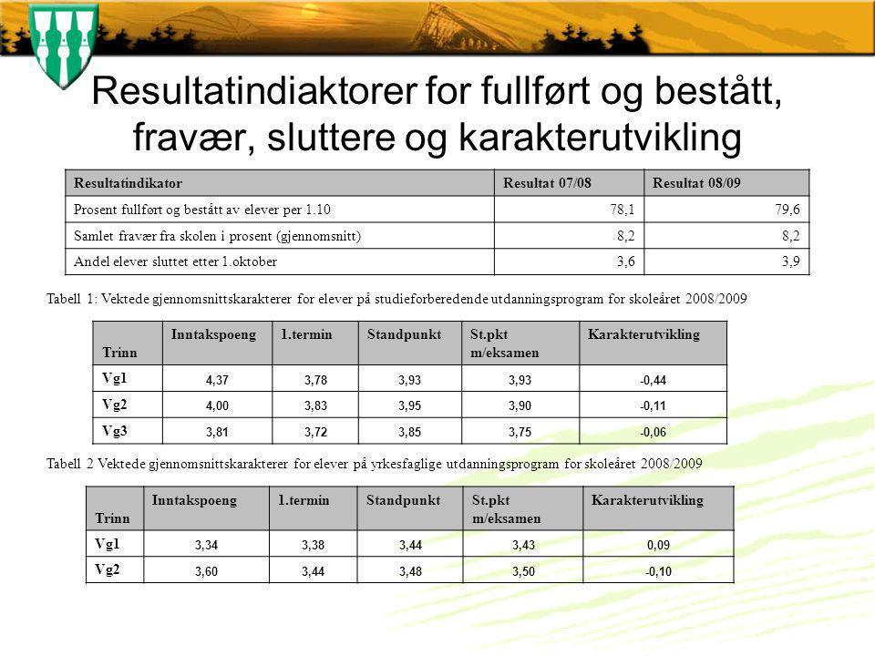 Resultatindiaktorer for fullført og bestått, fravær, sluttere og karakterutvikling ResultatindikatorResultat 07/08Resultat 08/09 Prosent fullført og b