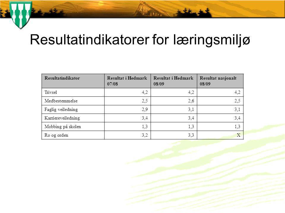 Resultatindikatorer for læringsmiljø ResultatindikatorResultat i Hedmark 07/08 Resultat i Hedmark 08/09 Resultat nasjonalt 08/09 Trivsel4,2 Medbestemmelse2,52,62,5 Faglig veiledning2,93,1 Karriereveiledning3,4 Mobbing på skolen1,3 Ro og orden3,23,3X