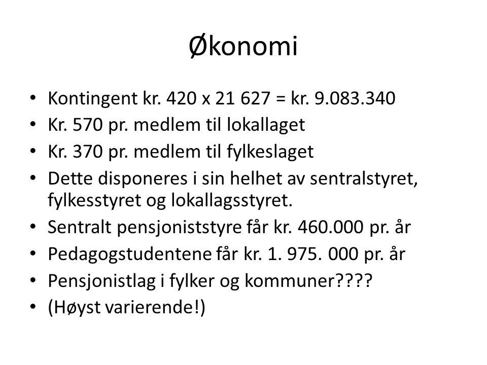 Økonomi Kontingent kr. 420 x 21 627 = kr. 9.083.340 Kr.