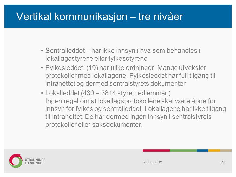 Vertikal kommunikasjon – tre nivåer Sentralleddet – har ikke innsyn i hva som behandles i lokallagsstyrene eller fylkesstyrene Fylkesleddet (19) har u